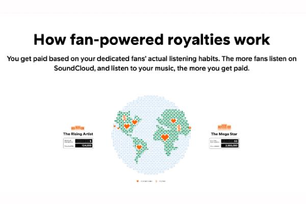 Cómo funciona el nuevo modelo de pago de regalías de fan a creador de SoundCloud