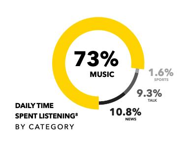 Dailytime spent listening in the U.S. - Pandora
