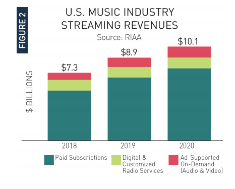 Streaming revenues in the U.S. - RIAA