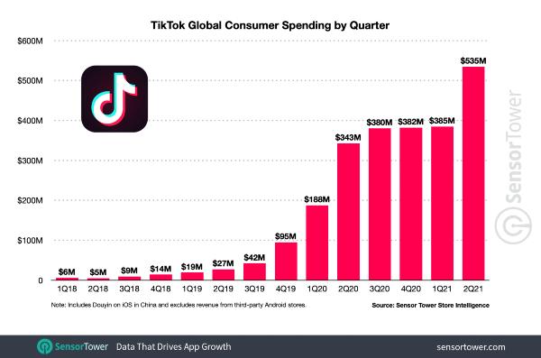 TikTok's revenue - Q2 2021