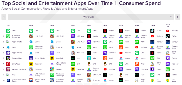 Top apps - Consumer spend in 2021