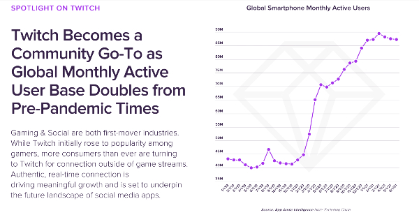 Twitch's global monthly active. users stats